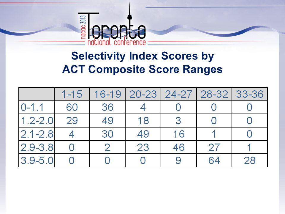 Selectivity Index Scores by ACT Composite Score Ranges