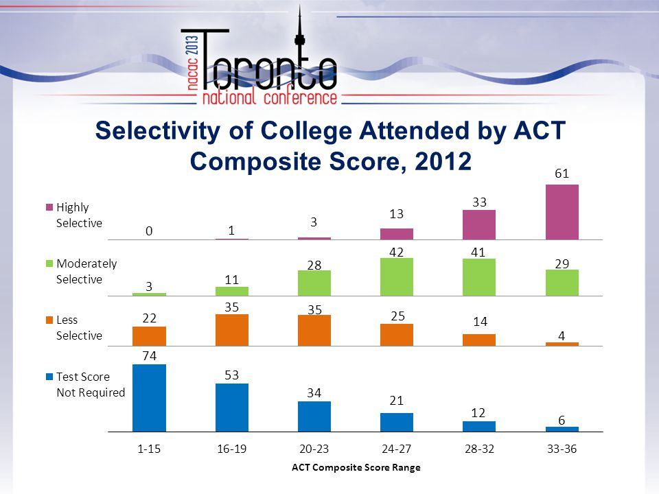 Selectivity of College Attended by ACT Composite Score, 2012