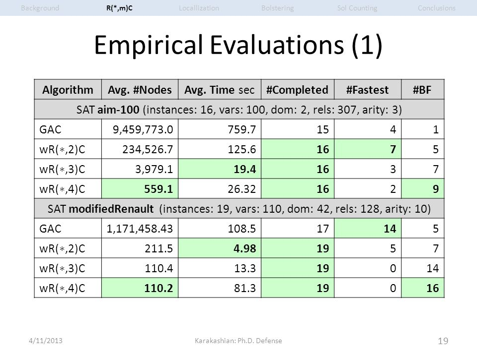 Empirical Evaluations (1) 4/11/2013Karakashian: Ph.D. Defense 19 AlgorithmAvg. #NodesAvg. Time sec#Completed#Fastest#BF SAT aim-100 (instances: 16, va