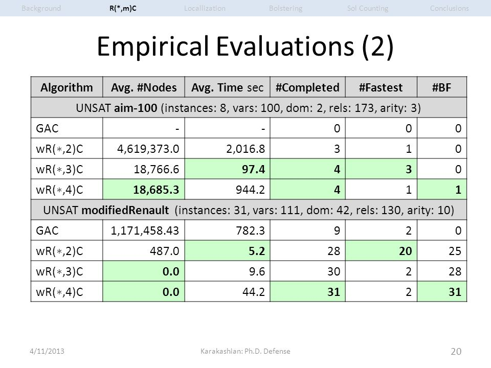 Empirical Evaluations (2) 4/11/2013Karakashian: Ph.D. Defense 20 AlgorithmAvg. #NodesAvg. Time sec#Completed#Fastest#BF UNSAT aim-100 (instances: 8, v