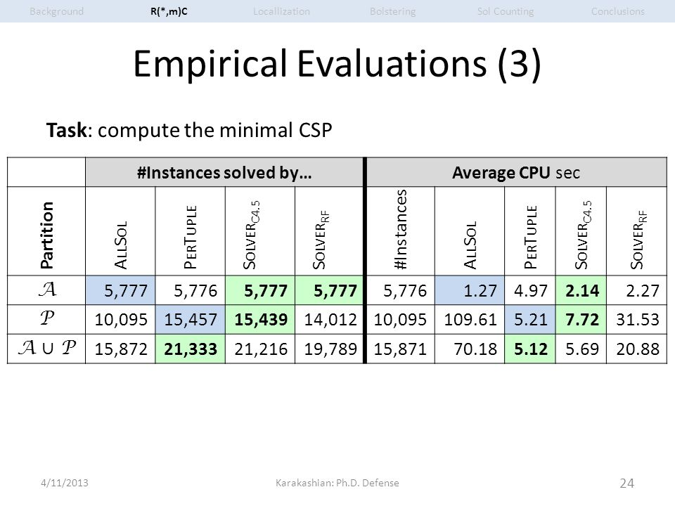 Empirical Evaluations (3) 4/11/2013Karakashian: Ph.D. Defense 24 #Instances solved by…Average CPU sec Partition A LL S OL P ER T UPLE S OLVER C4.5 S O