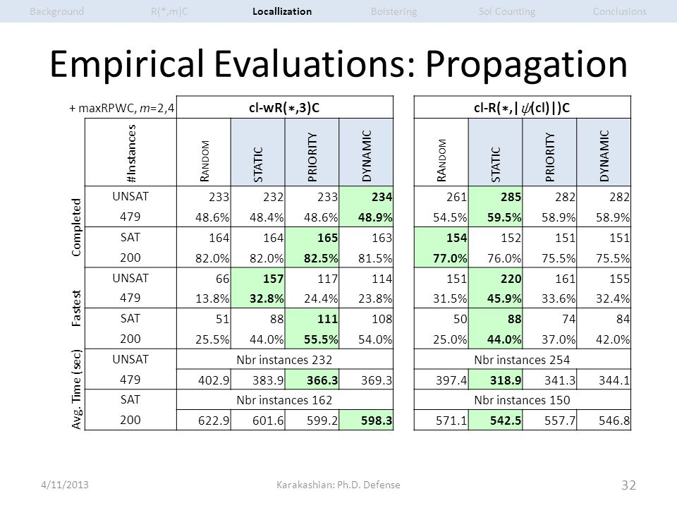 Empirical Evaluations: Propagation 4/11/2013Karakashian: Ph.D. Defense 32 + maxRPWC, m=2,4 cl-wR( ∗,3)C cl-R( ∗,| ψ (cl)|)C # Instances R ANDOM STATIC