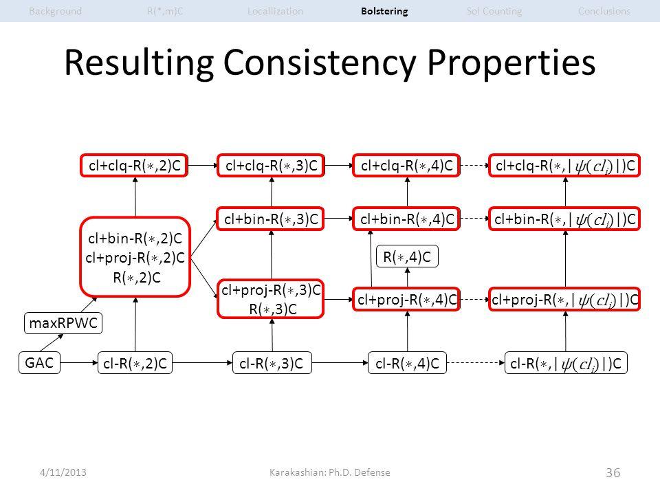 Resulting Consistency Properties GAC maxRPWC cl+clq-R( ∗,3)Ccl+clq-R( ∗,4)Ccl+clq-R( ∗,2)C R( ∗,4)C cl-R( ∗,| ψ(cl i ) |)C cl+proj-R( ∗,| ψ(cl i ) |)C cl+proj-R( ∗,3)C R( ∗,3)C cl-R( ∗,2)C cl+bin-R( ∗,4)Ccl+bin-R( ∗,3)C cl+bin-R( ∗,| ψ(cl i ) |)C cl+clq-R( ∗,| ψ(cl i ) |)C cl+bin-R( ∗,2)C cl+proj-R( ∗,2)C R( ∗,2)C cl-R( ∗,3)Ccl-R( ∗,4)C cl+proj-R( ∗,4)C 4/11/2013 36 Karakashian: Ph.D.