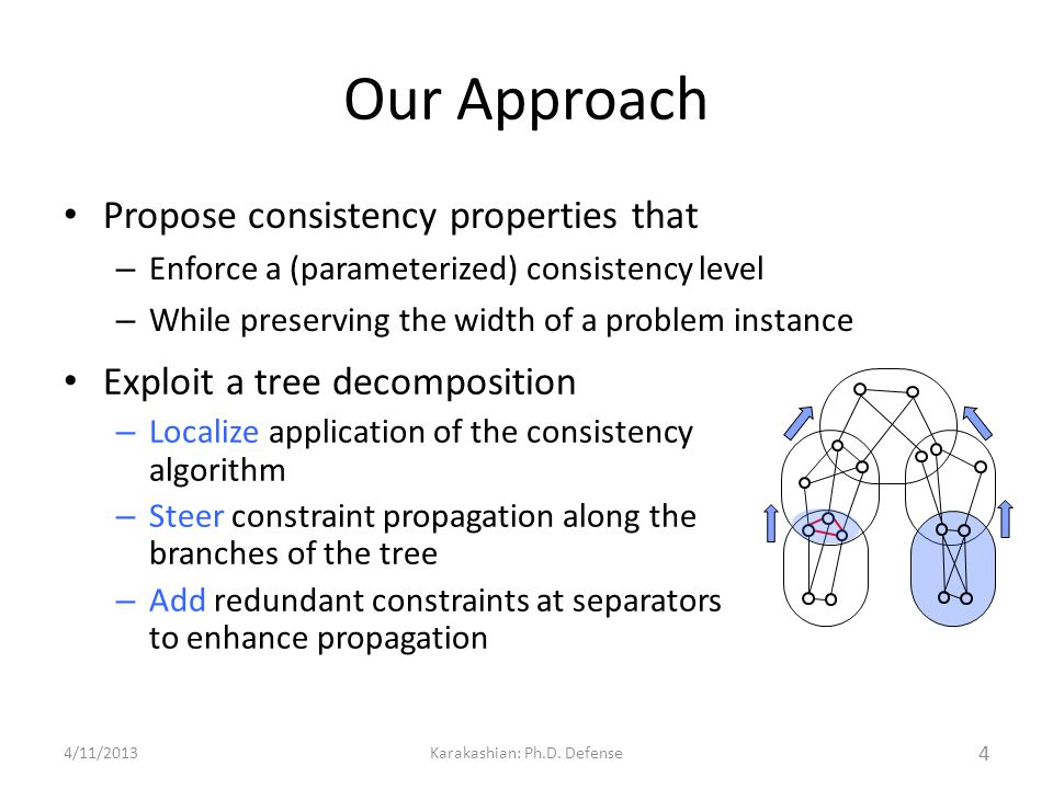 Our Approach Exploit a tree decomposition – Localize application of the consistency algorithm – Steer constraint propagation along the branches of the