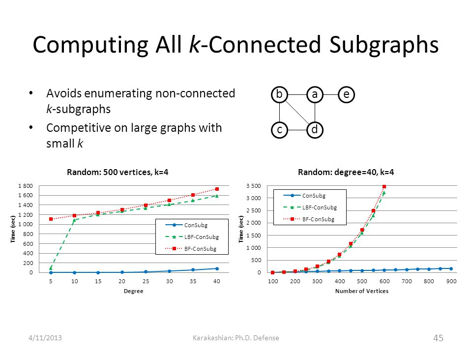 Computing All k-Connected Subgraphs Avoids enumerating non-connected k-subgraphs Competitive on large graphs with small k 4/11/2013Karakashian: Ph.D.