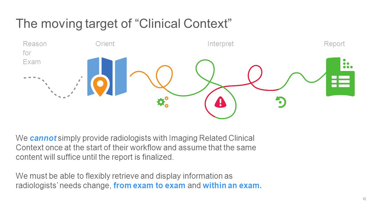 The moving target of Clinical Context 12 OrientReport Interpret Reason for Exam We cannot simply provide radiologists with Imaging Related Clinical Context once at the start of their workflow and assume that the same content will suffice until the report is finalized.