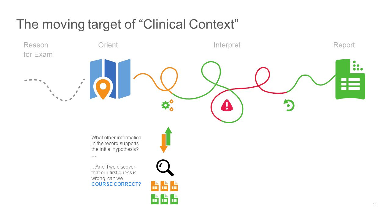 The moving target of Clinical Context 14 OrientReport Interpret What other information in the record supports the initial hypothesis.