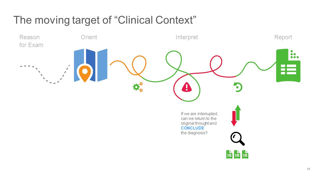 The moving target of Clinical Context 16 OrientReport Interpret If we are interrupted, can we return to the original thought and CONCLUDE the diagnosis.