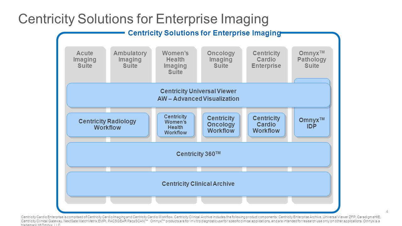 Imaging is now an enterprise-level priority Specialist Best of breed tools Department Integrated solution Enterprise Cross enterprise tools Community Collaboration suite Coordinated care demands moving from stand-alone silos of data to integrated, user friendly workflows 5