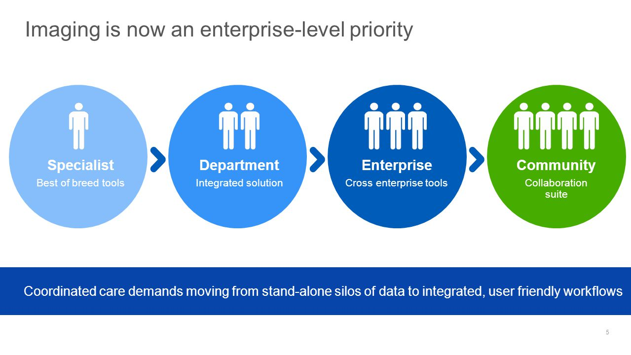 The four key components for enterprise imaging All of these elements are required to truly deliver collaborative care Visualization ArchivingCollaboration Workflow 6