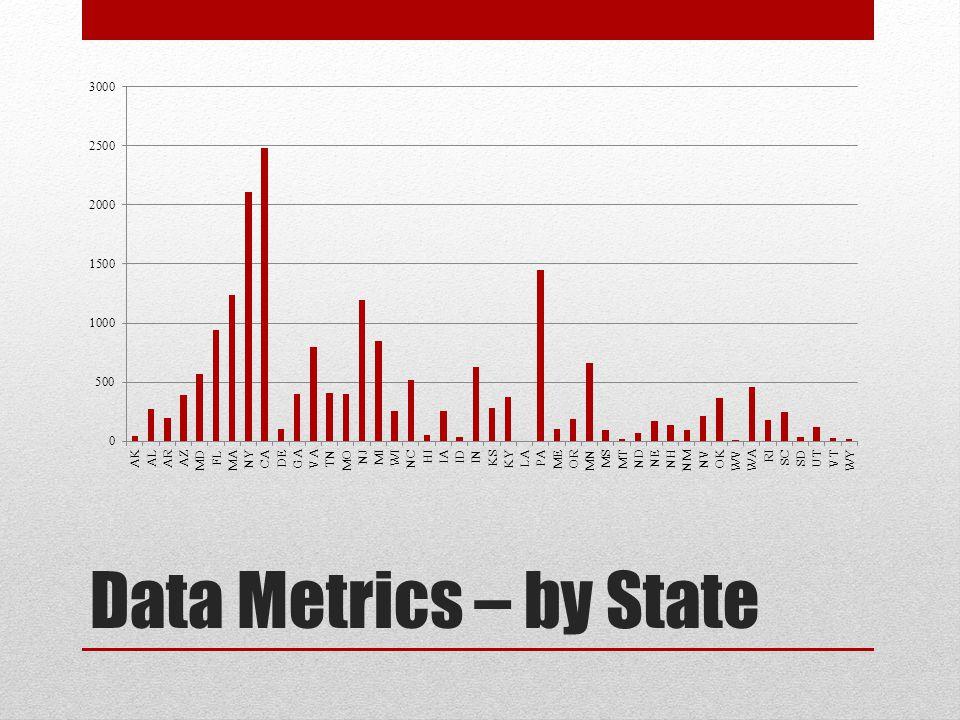 Data Metrics – by State