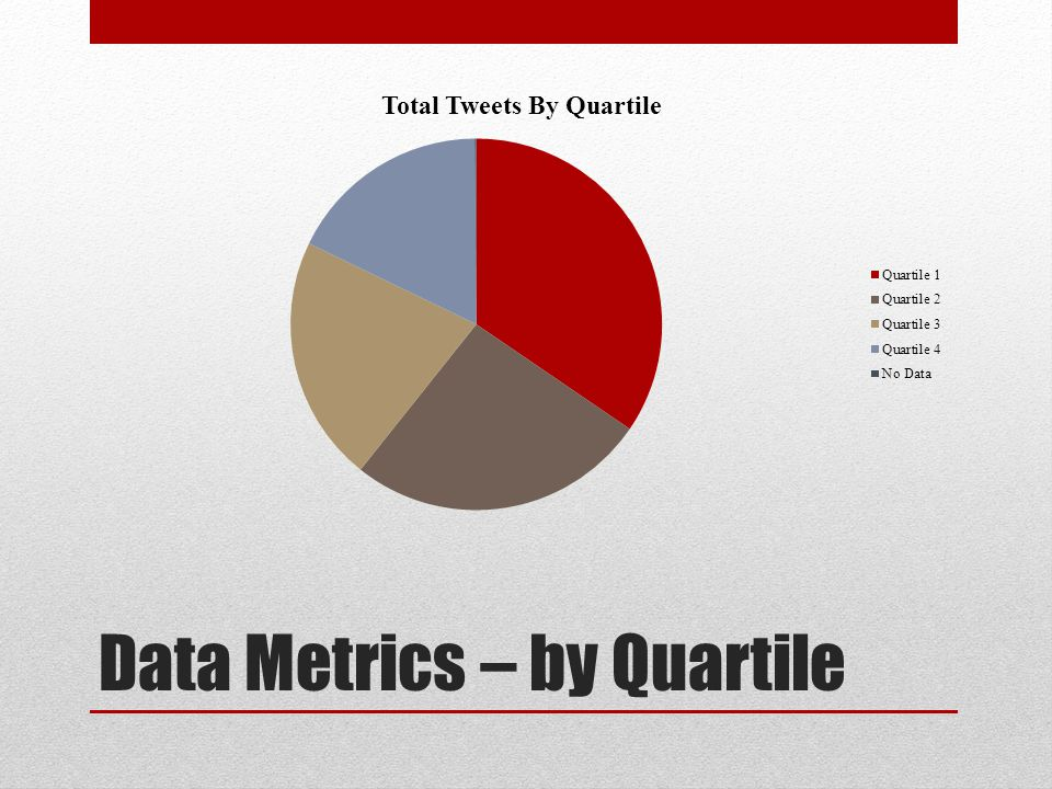 Data Metrics – by Quartile