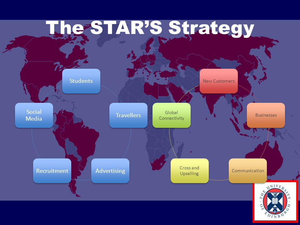 The STAR'S Strategy StudentsTravellersAdvertisingRecruitment Social Media New CustomersBusinessesCommunication Cross and Upselling Global Connectivity