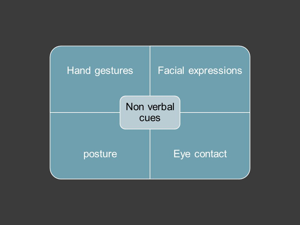 Hand gesturesFacial expressions postureEye contact Non verbal cues
