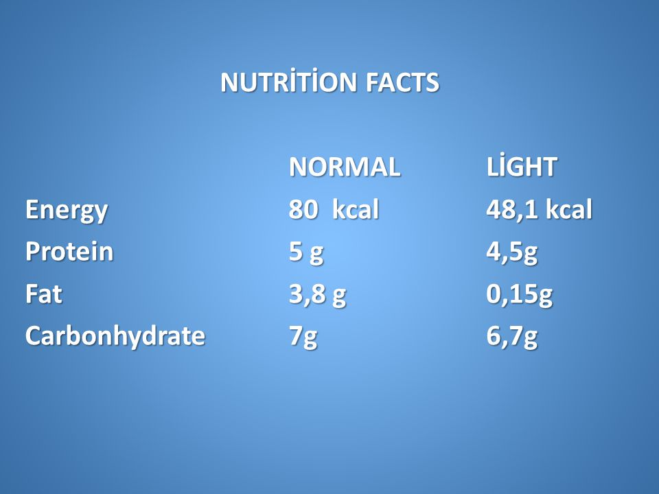 NUTRİTİON FACTS NORMALLİGHT Energy 80 kcal 48,1 kcal Protein 5 g4,5g Fat 3,8 g0,15g Carbonhydrate 7g 6,7g