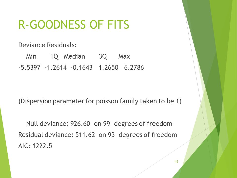 R-GOODNESS OF FITS Deviance Residuals: Min 1Q Median 3Q Max -5.5397 -1.2614 -0.1643 1.2650 6.2786 (Dispersion parameter for poisson family taken to be