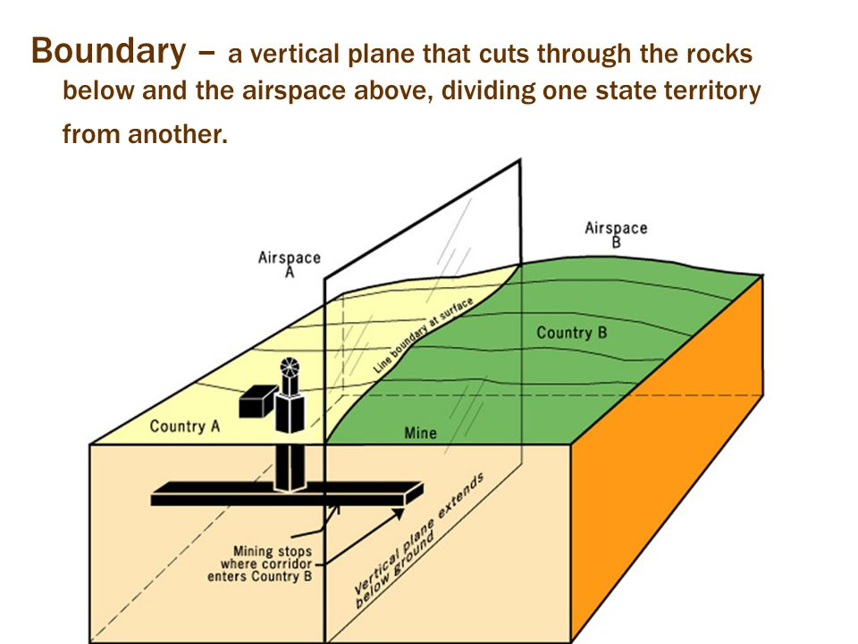 Boundary – a vertical plane that cuts through the rocks below and the airspace above, dividing one state territory from another.