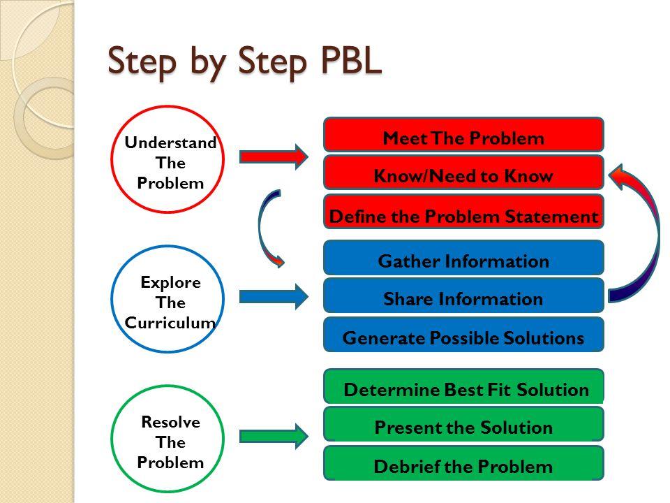 PBL Resources No longer alone Professional Learning Teams (PLT) Professional Learning Communities (PLC)