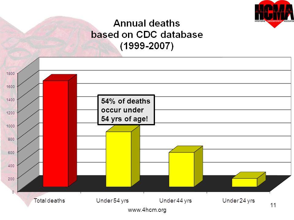 11 www.4hcm.org 54% of deaths occur under 54 yrs of age!