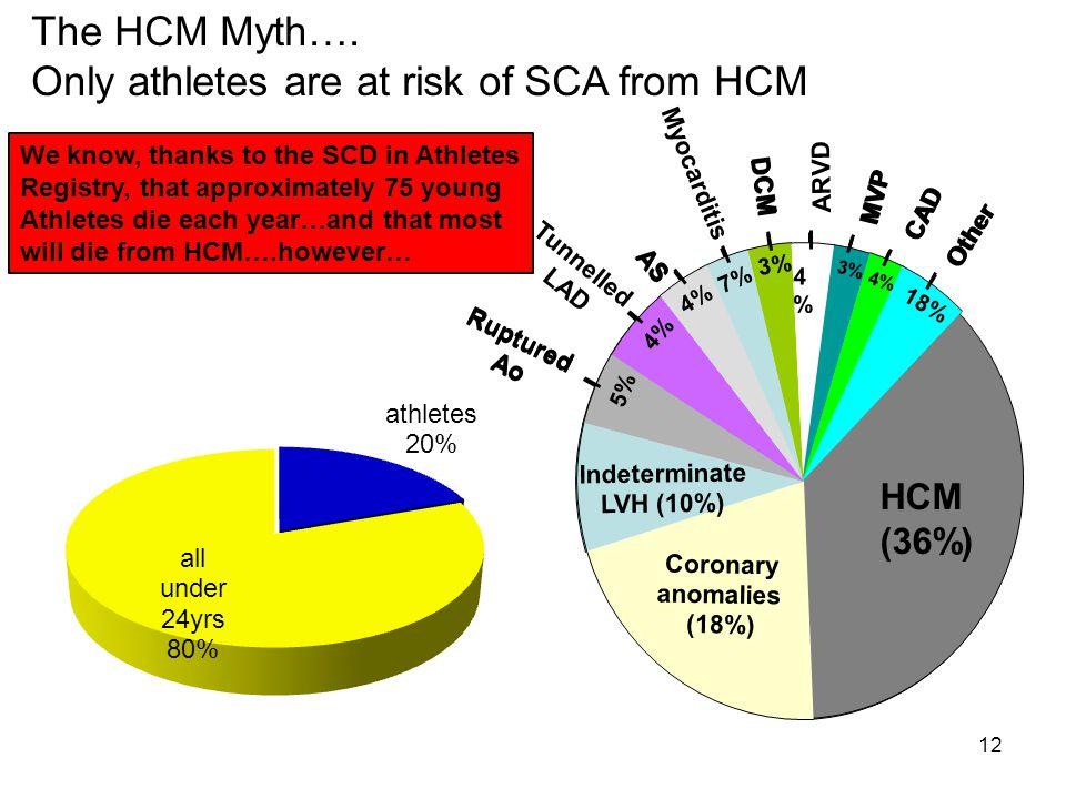 12 The HCM Myth….