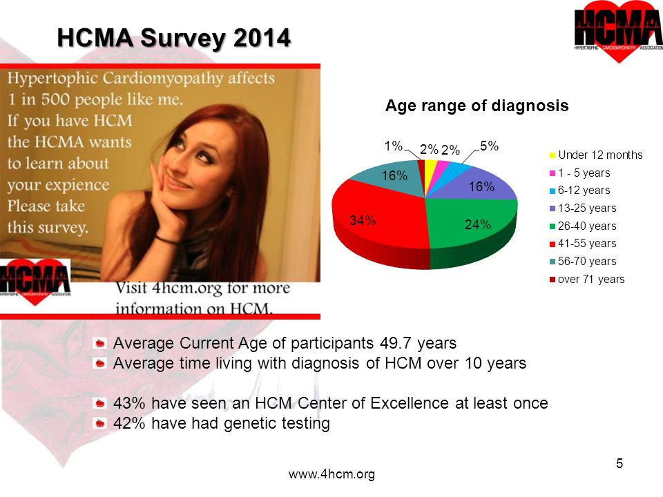 6 www.4hcm.org Before your diagnosis of HCM… What diagnosis were you given to explain your symptoms?