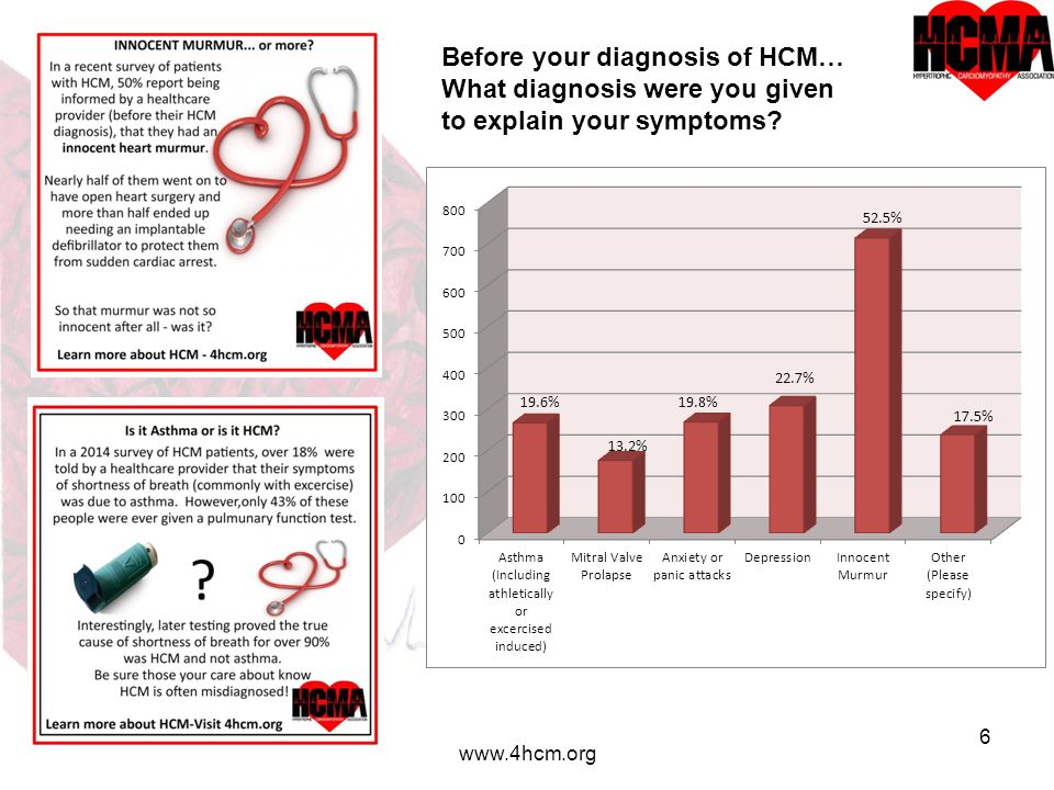 6 www.4hcm.org Before your diagnosis of HCM… What diagnosis were you given to explain your symptoms