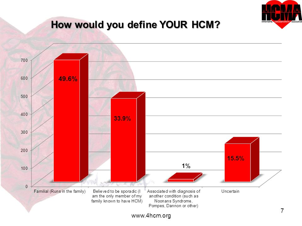 8 www.4hcm.org What was the reason for your HCM diagnosis?