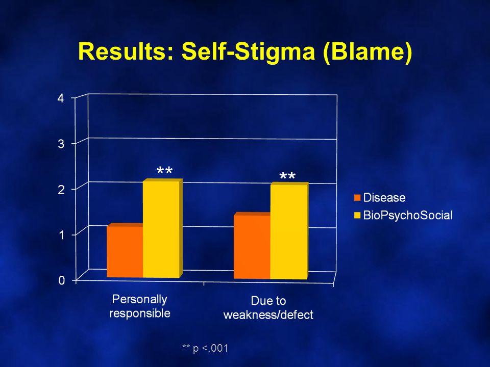 Results: Self-Stigma (Blame) ** ** p <.001