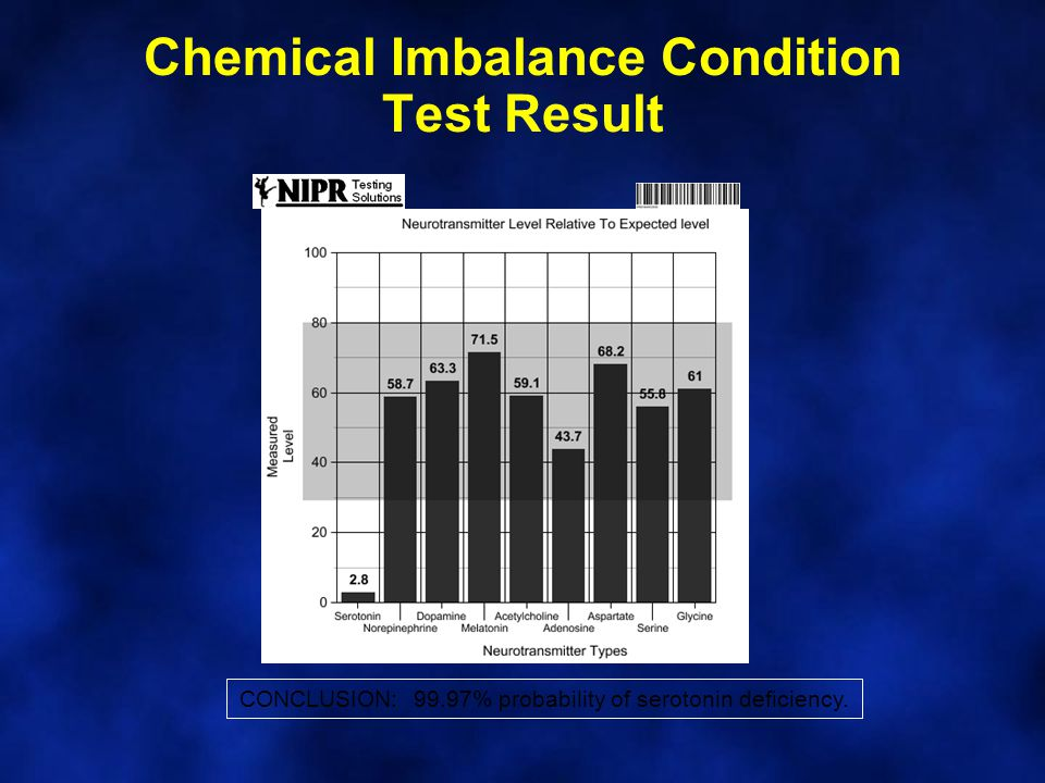 Chemical Imbalance Condition Test Result CONCLUSION: 99.97% probability of serotonin deficiency.
