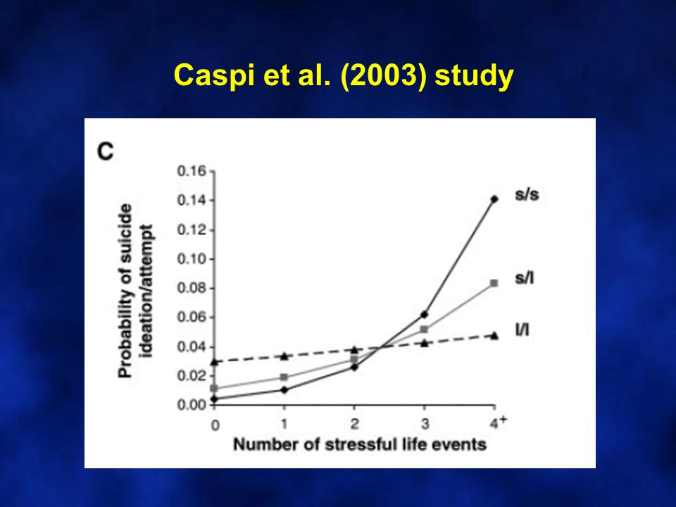 But… Findings not consistently replicated by other researchers Of interest, 5-HTT genotype was unrelated to the development of depression in the absence of negative life events Normal vs.