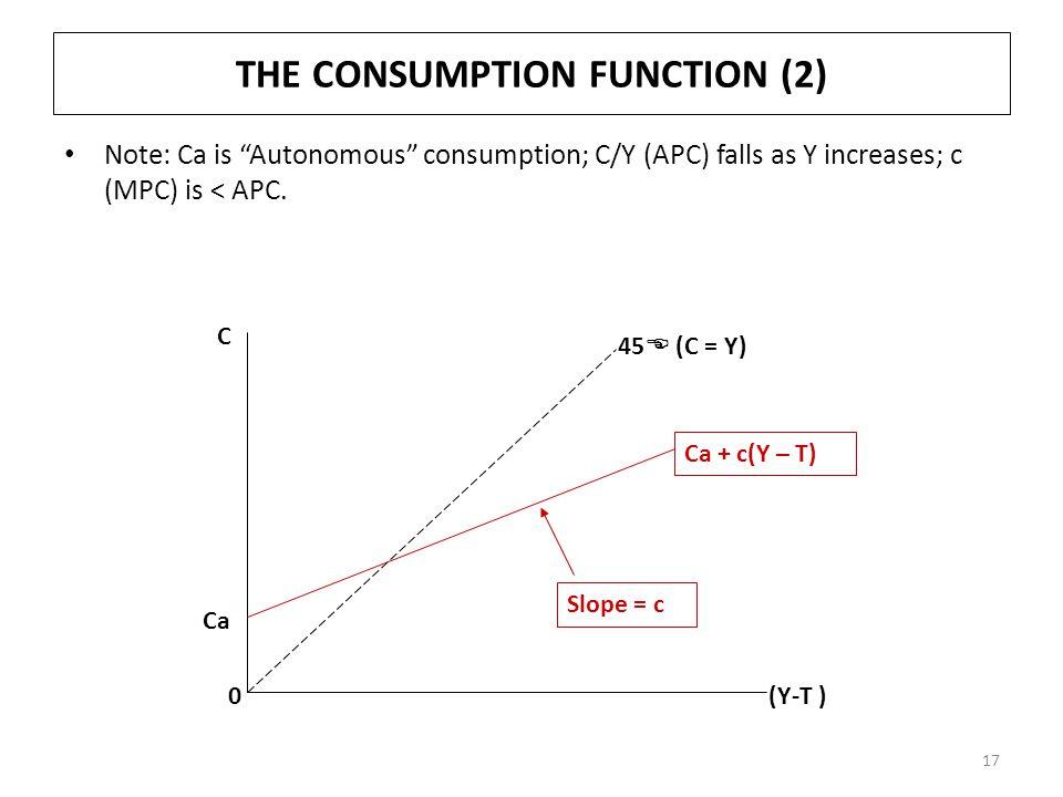 THE CONSUMPTION FUNCTION (2) Note: Ca is Autonomous consumption; C/Y (APC) falls as Y increases; c (MPC) is < APC.
