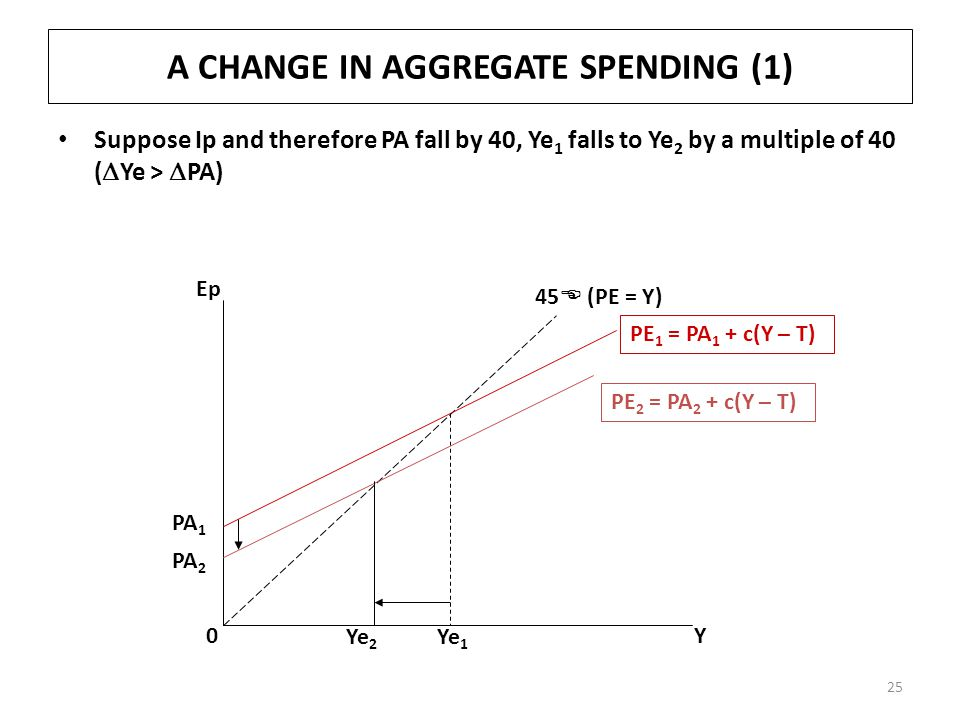 A CHANGE IN AGGREGATE SPENDING (1) Suppose Ip and therefore PA fall by 40, Ye 1 falls to Ye 2 by a multiple of 40 (  Ye >  PA) 0Y Ep PA 1 PE 1 = PA 1 + c(Y – T) 45  (PE = Y) Ye 1 PE 2 = PA 2 + c(Y – T) PA 2 Ye 2 25