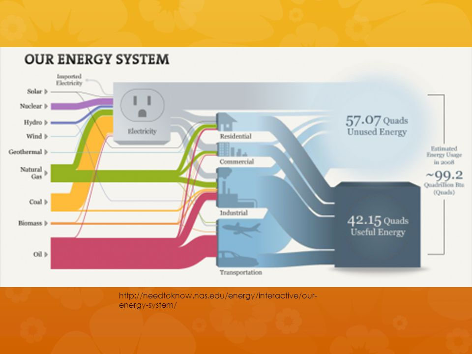 http://needtoknow.nas.edu/energy/interactive/our- energy-system/