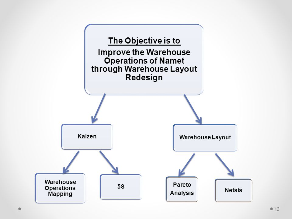 12 The Objective is to Improve the Warehouse Operations of Namet through Warehouse Layout Redesign Kaizen Warehouse Operations Mapping 5S Warehouse La