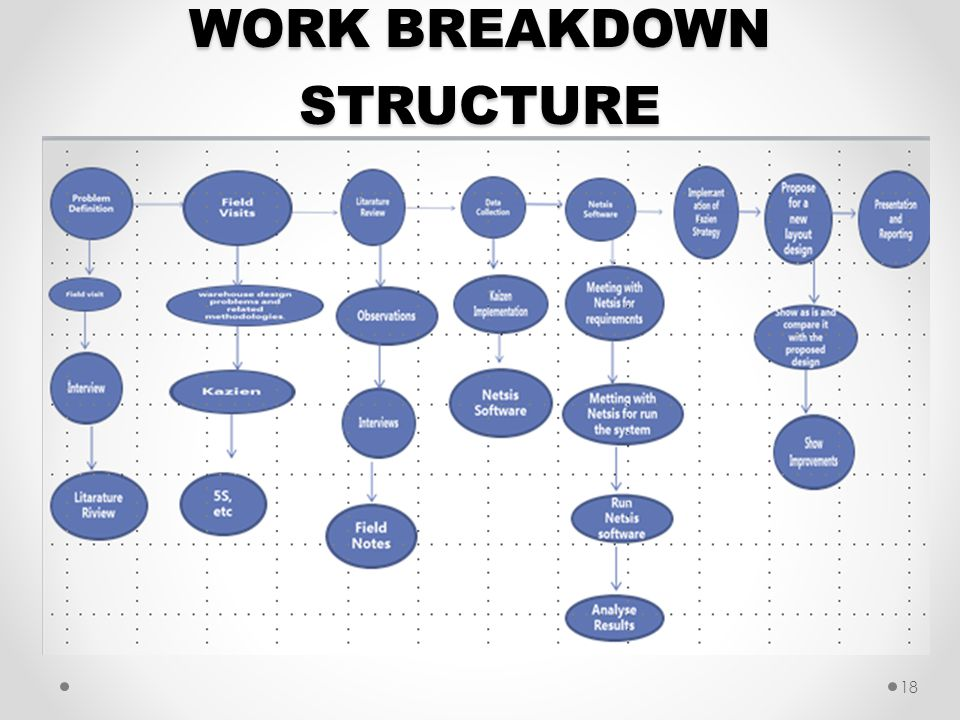 WORK BREAKDOWN STRUCTURE 18