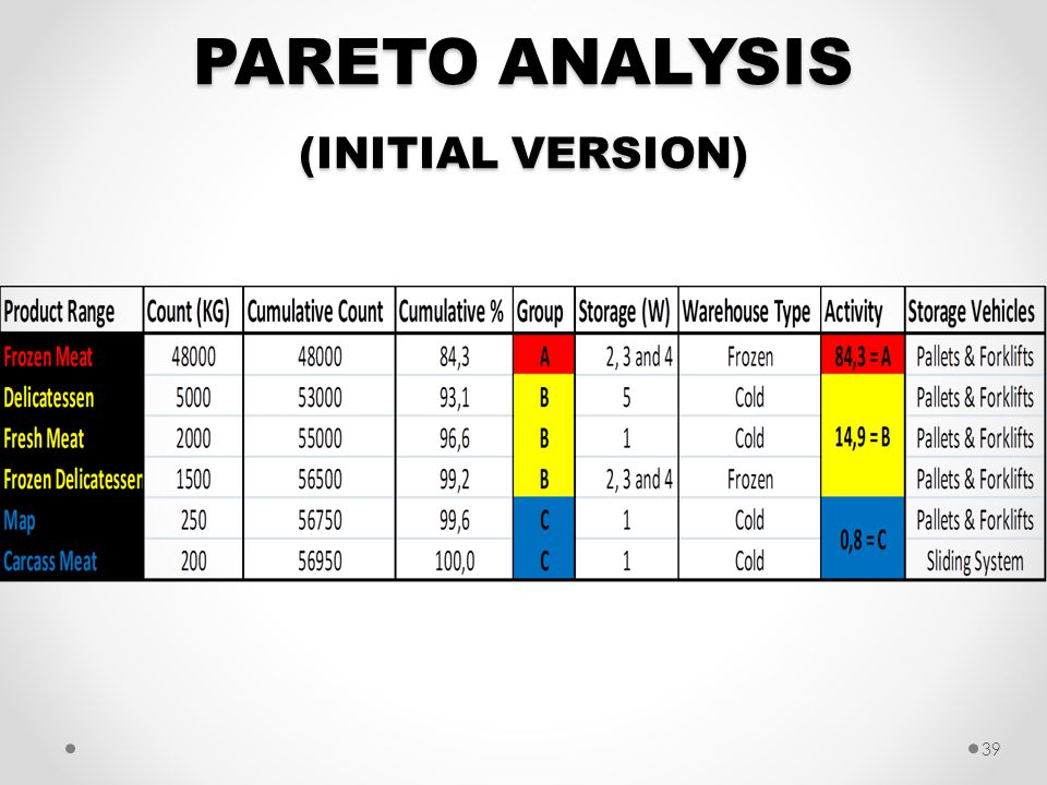 PARETO ANALYSIS (INITIAL VERSION) 39