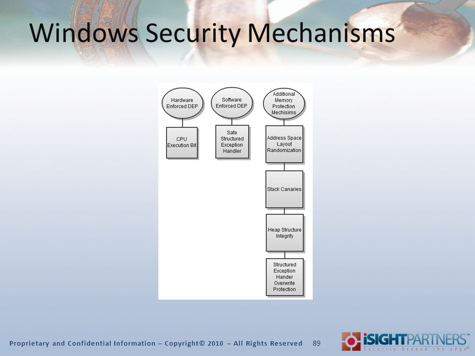 Proprietary and Confidential Information – Copyright© 2010 – All Rights Reserved Windows Security Mechanisms 89