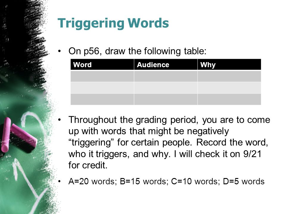 "Triggering Words On p56, draw the following table: Throughout the grading period, you are to come up with words that might be negatively ""triggering"""