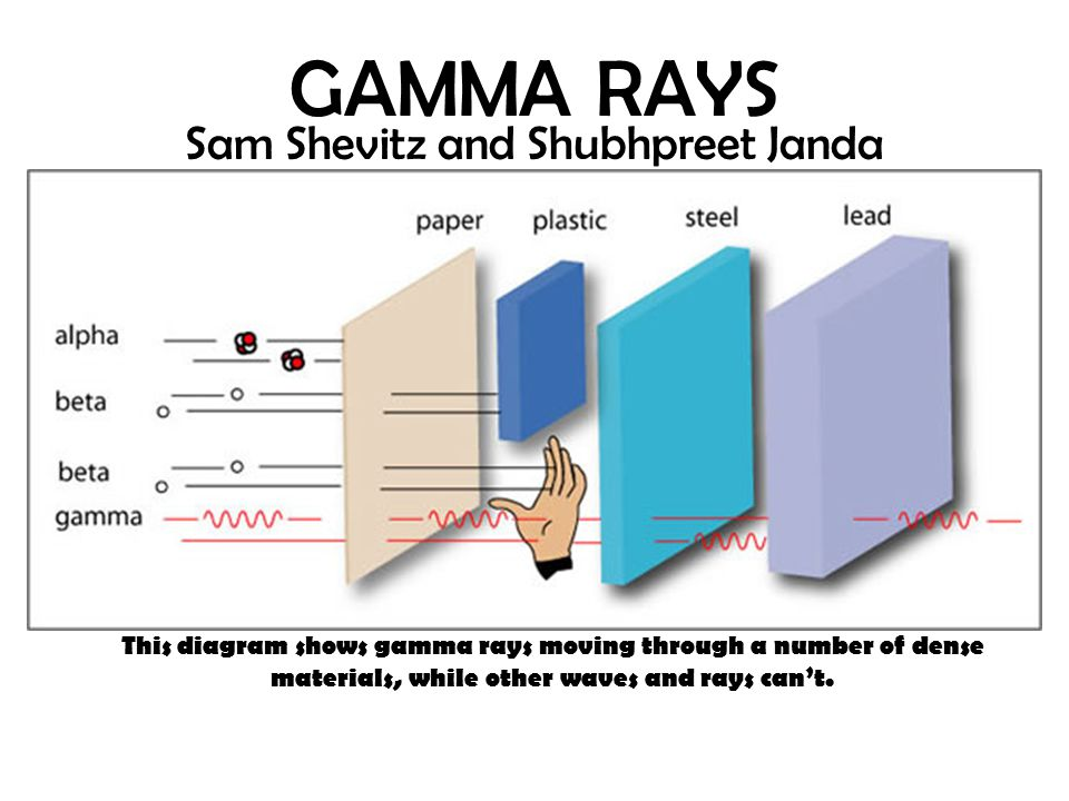 GAMMA RAYS Sam Shevitz and Shubhpreet Janda This diagram shows gamma rays moving through a number of dense materials, while other waves and rays can't.
