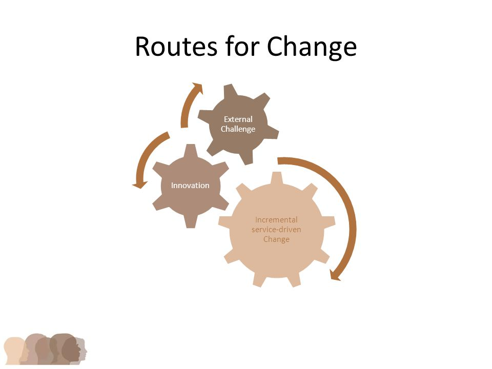 Routes for Change Incremental service-driven Change Innovation External Challenge