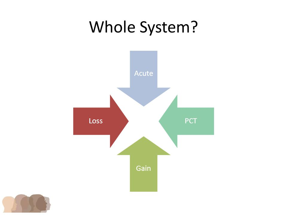 Whole System Acute PCT Gain Loss