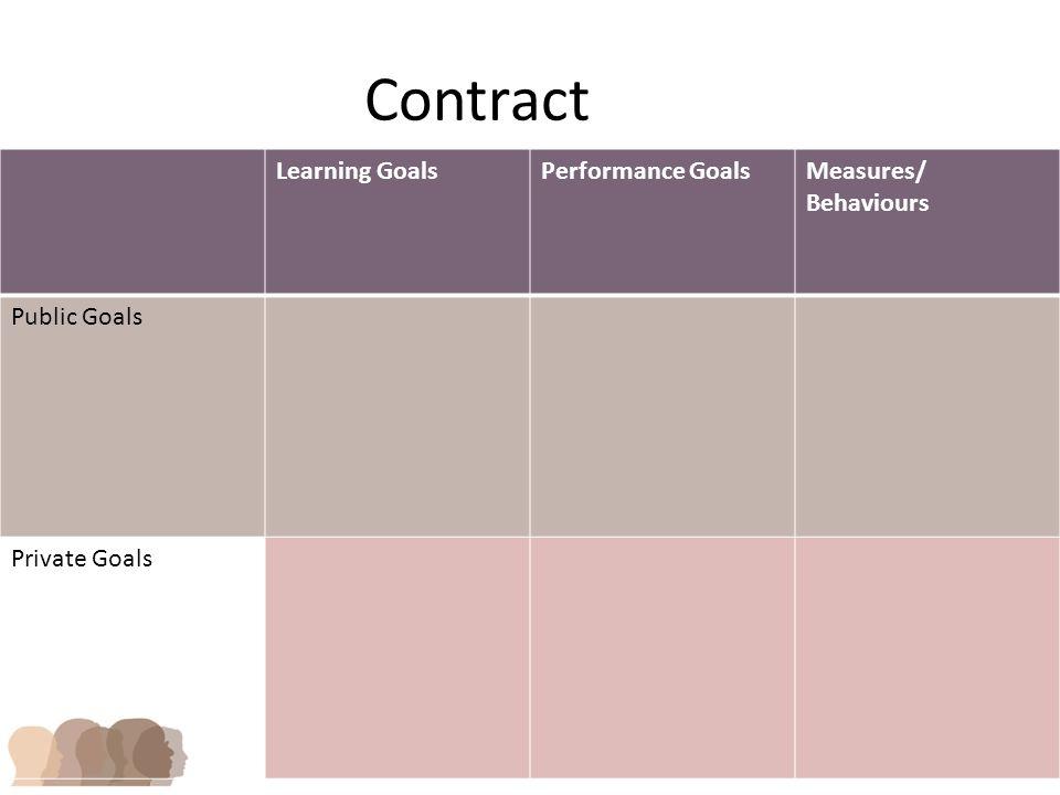 Contract Learning GoalsPerformance GoalsMeasures/ Behaviours Public Goals Private Goals