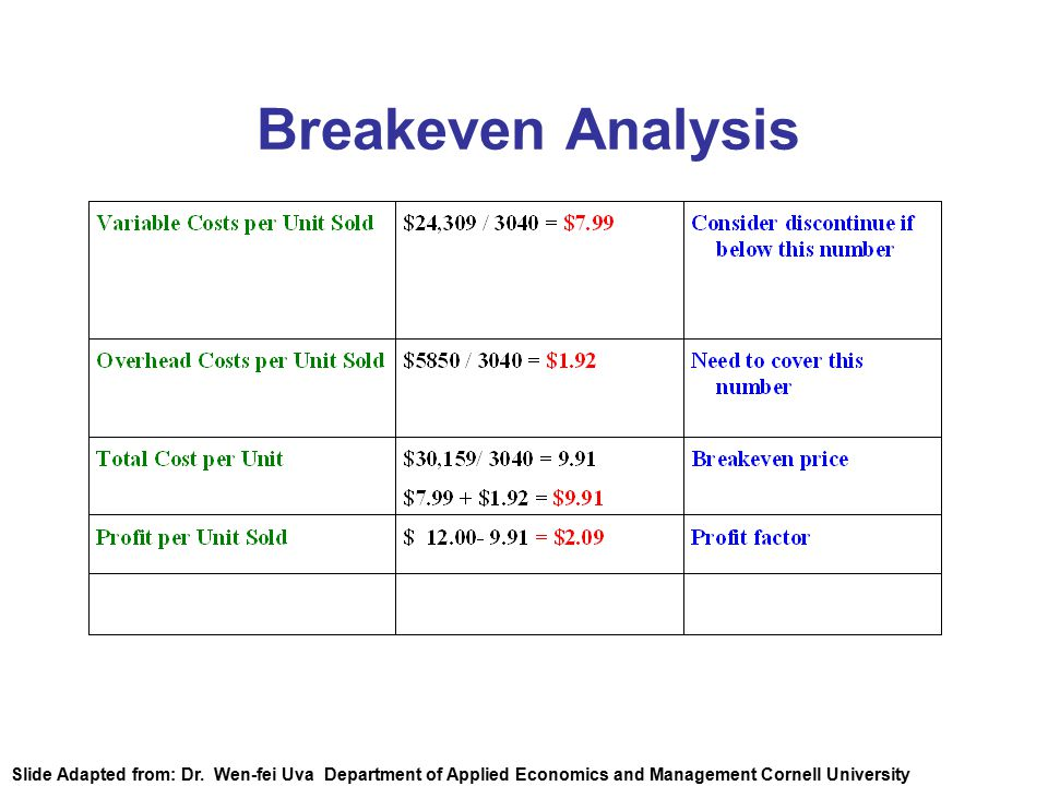 Breakeven Analysis Slide Adapted from: Dr.