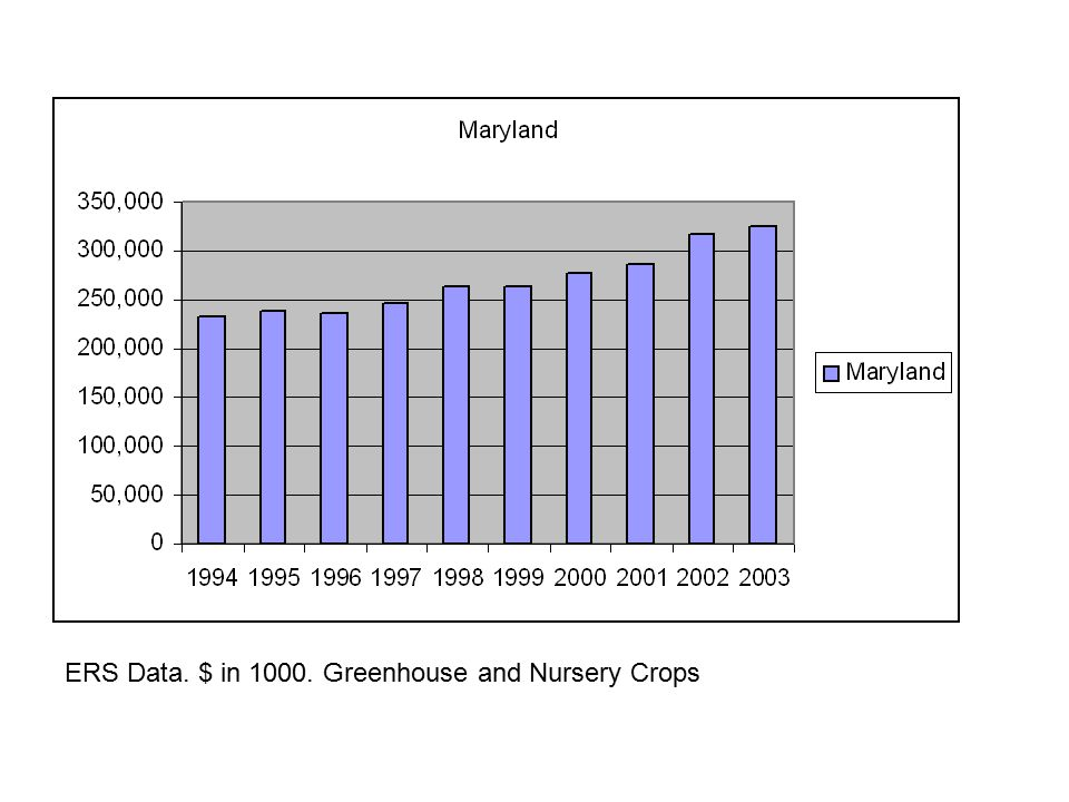 ERS Data. $ in 1000. Greenhouse and Nursery Crops