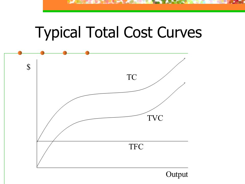 Typical Total Cost Curves TVC TC TFC Output $