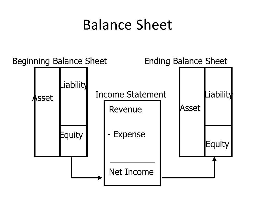 Balance Sheet Beginning Balance SheetEnding Balance Sheet Income Statement Revenue - Expense Net Income Asset Liability Equity