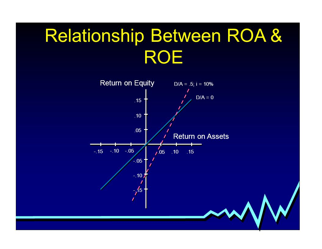 Relationship Between ROA & ROE Return on Assets Return on Equity D/A =.5; i = 10% D/A = 0.15.10.05 -.05 -.10 -.15 -.10-.05.05.10.15