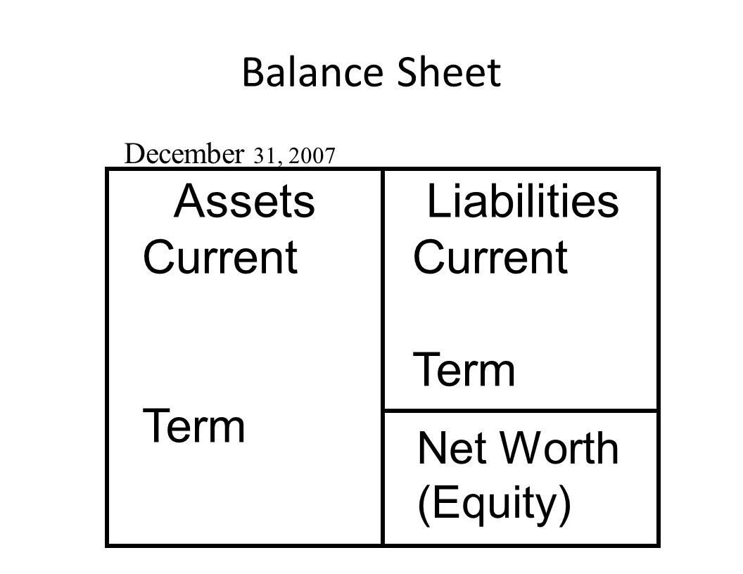 Balance Sheet Date is critical Snapshot of the financial health of a business at a point in time Provides information regarding questions of net worth, debt and assets