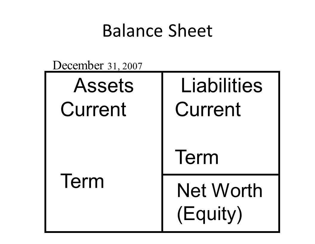 Balance Sheet December 31, 2007 _ Assets Current Term Liabilities Current Term Net Worth (Equity)
