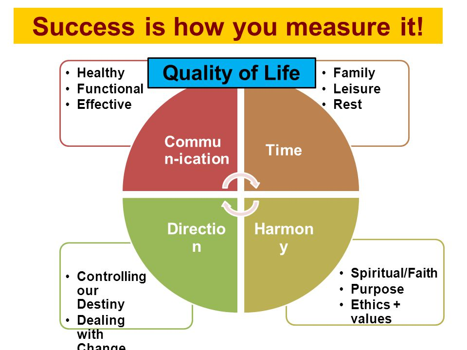 Spiritual/Faith Purpose Ethics + values Controlling our Destiny Dealing with Change Family Leisure Rest Healthy Functional Effective Commu n-ication Time Harmon y Directio n Quality of Life Success is how you measure it!